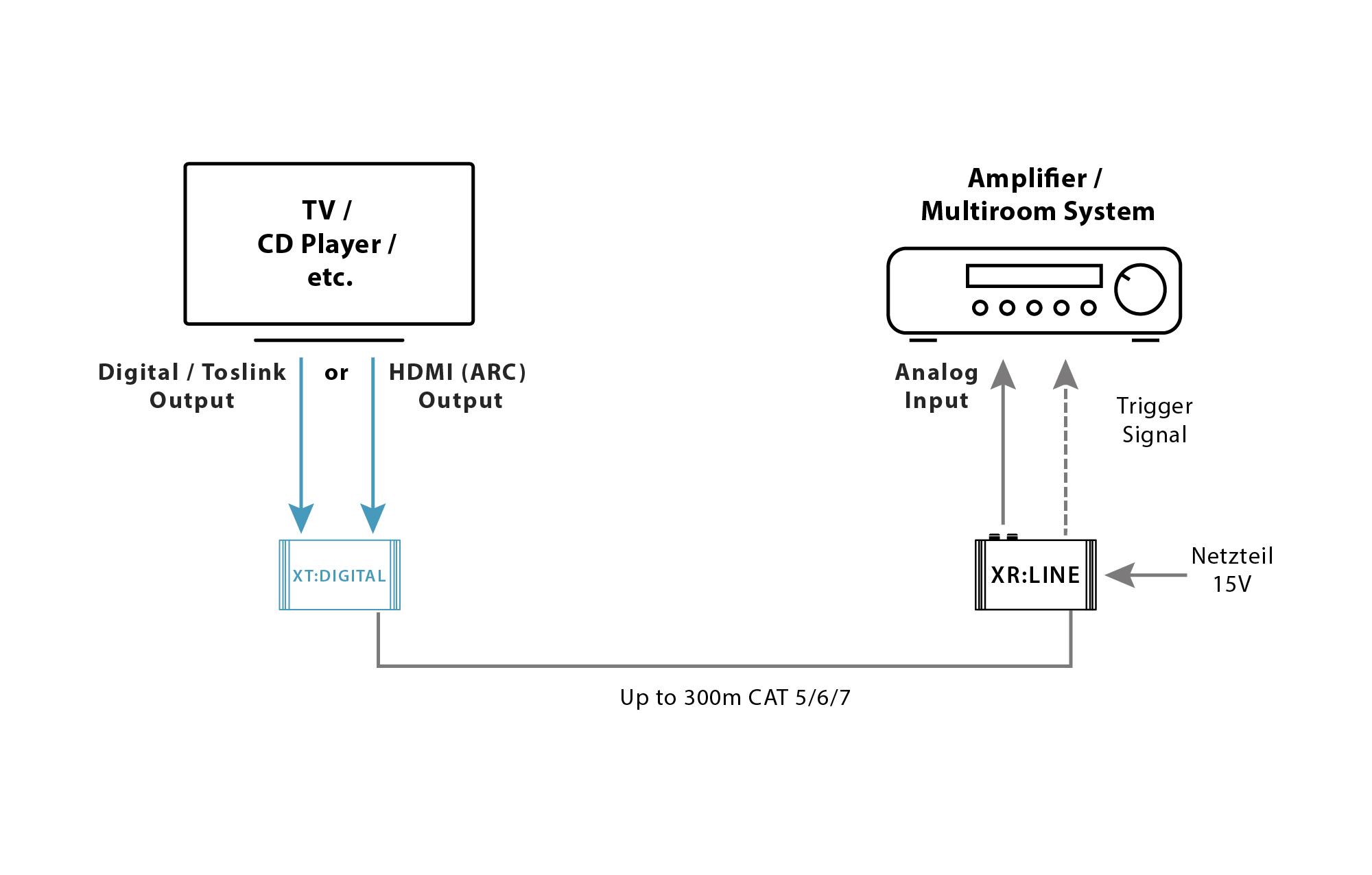 XT:Digital trivum Audio Transmitter