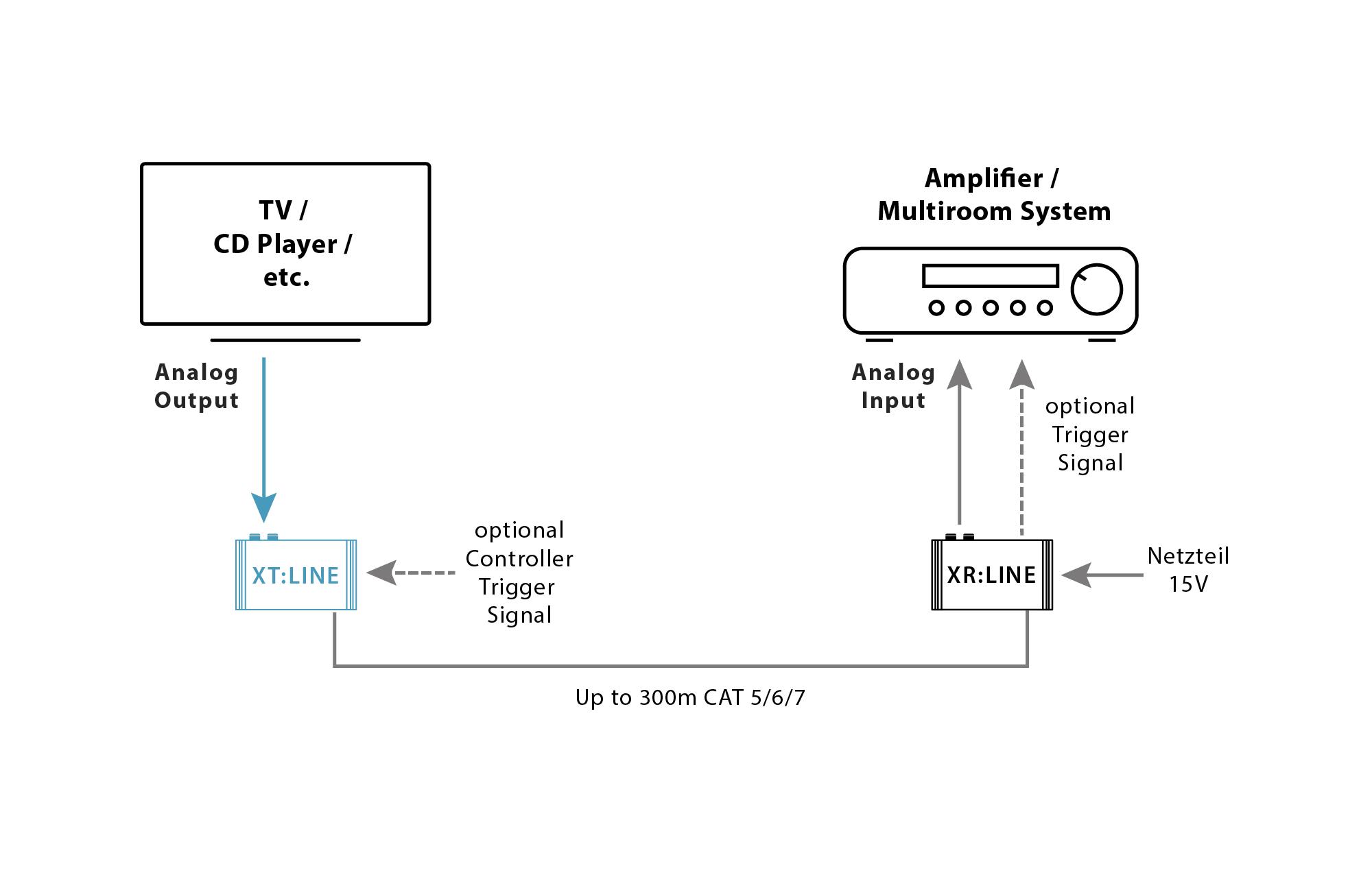 XT:LINE trivum Audio Transmitter